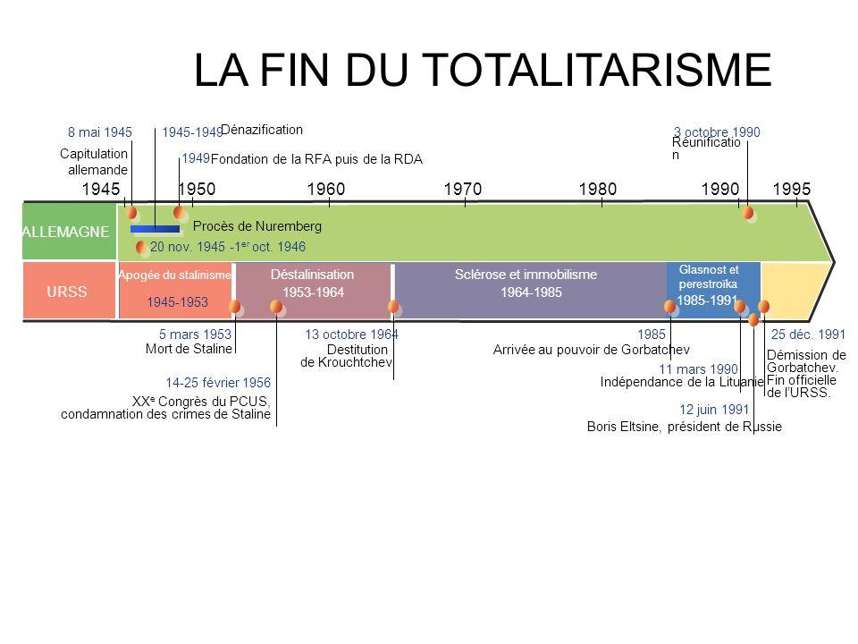 LA FIN DU TOTALITARISME 1990 1945 19501970196019951980 11 mars 1990 14-25 février 1956 ALLEMAGNE URSS 1953-1964 Déstalinisation 1985-1991 Destitution de Krouchtchev Démission de Gorbatchev.