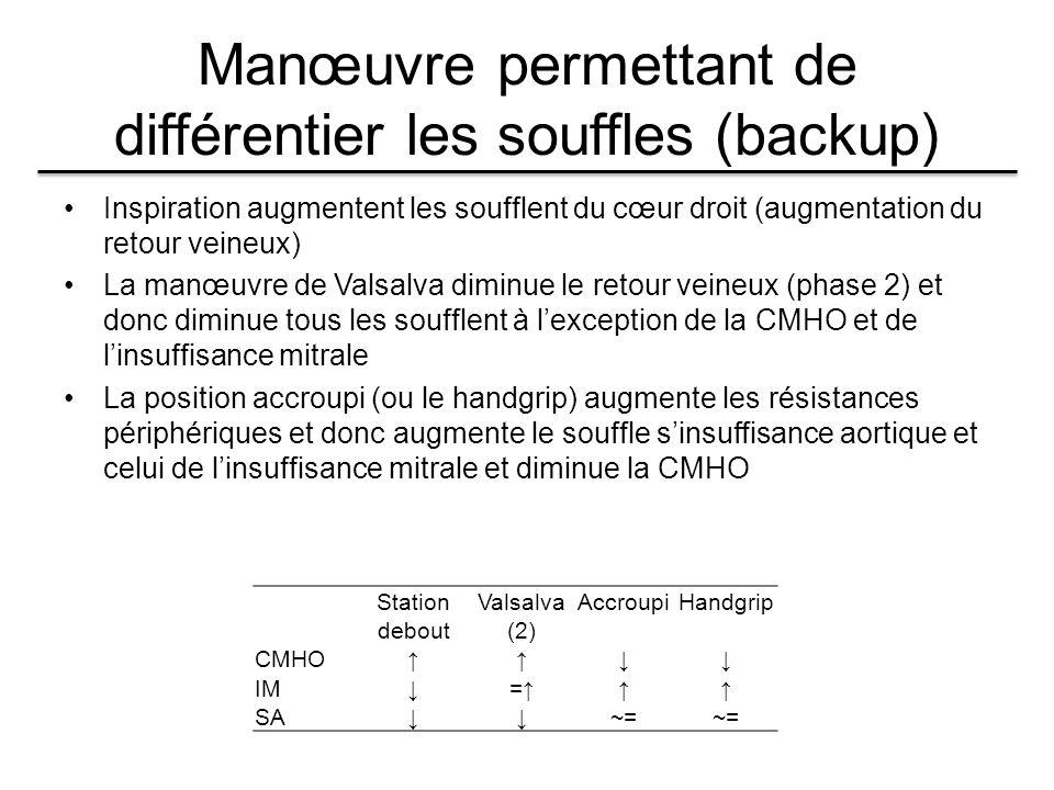 Manœuvre permettant de différentier les souffles (backup) Inspiration augmentent les soufflent du cœur droit (augmentation du retour veineux) La manœuvre de Valsalva diminue le retour veineux (phase 2) et donc diminue tous les soufflent à l'exception de la CMHO et de l'insuffisance mitrale La position accroupi (ou le handgrip) augmente les résistances périphériques et donc augmente le souffle s'insuffisance aortique et celui de l'insuffisance mitrale et diminue la CMHO Station debout Valsalva (2) AccroupiHandgrip CMHO↑↑↓↓ IM↓=↑↑↑ SA↓↓~=