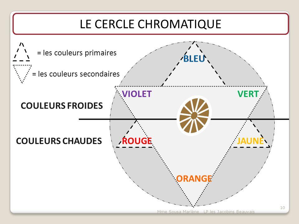 Mme Sousa Marlène LP les Jacobins Beauvais 10 LE CERCLE CHROMATIQUE = les couleurs primaires JAUNEROUGE VIOLET ORANGE VERT = les couleurs secondaires COULEURS FROIDES COULEURS CHAUDES