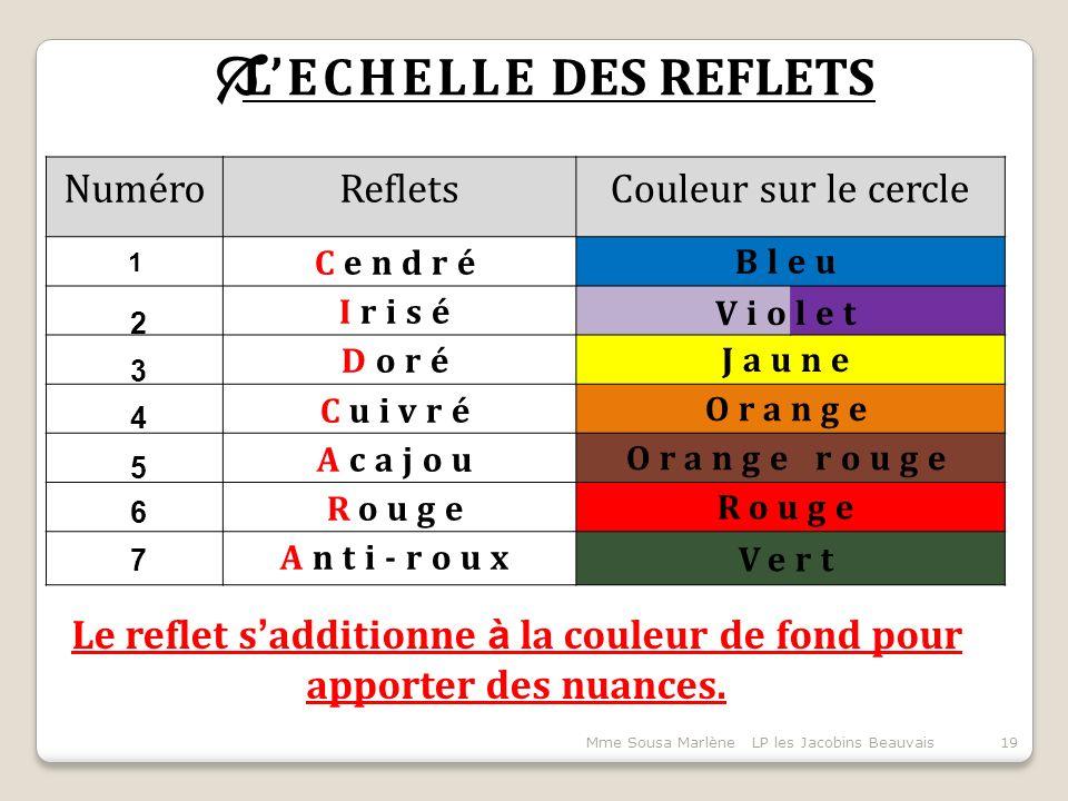 Mme Sousa Marlène LP les Jacobins Beauvais19  L'ECHELLE DES REFLETS NuméroRefletsCouleur sur le cercle Bleu Jaune Orange Orange rouge Rouge Vert Le reflet s ' additionne à la couleur de fond pour apporter des nuances.