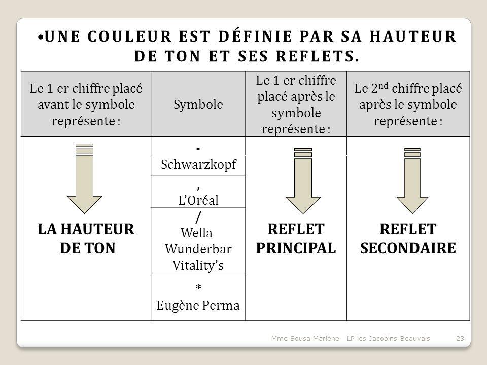 Mme Sousa Marlène LP les Jacobins Beauvais23 UNE COULEUR EST DÉFINIE PAR SA HAUTEUR DE TON ET SES REFLETS.