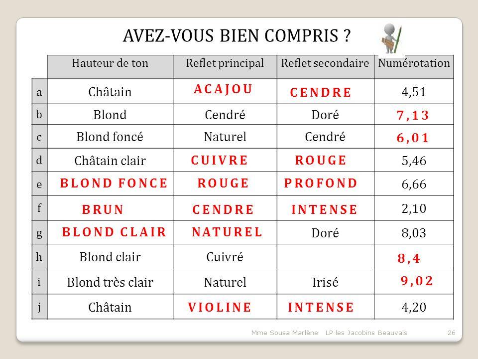 Mme Sousa Marlène LP les Jacobins Beauvais26 Hauteur de tonReflet principalReflet secondaireNumérotation a Châtain4,51 b BlondCendréDoré c Blond foncéNaturelCendré d Châtain clair5,46 e 6,66 f 2,10 g Doré8,03 h Blond clairCuivré i Blond très clairNaturelIrisé j Châtain4,20 ACAJOU CENDRE CUIVREROUGE 8,4 7,13 6,01 9,02 VIOLINEINTENSE PROFOND BLOND CLAIRNATUREL BRUN BLOND FONCE AVEZ-VOUS BIEN COMPRIS ?