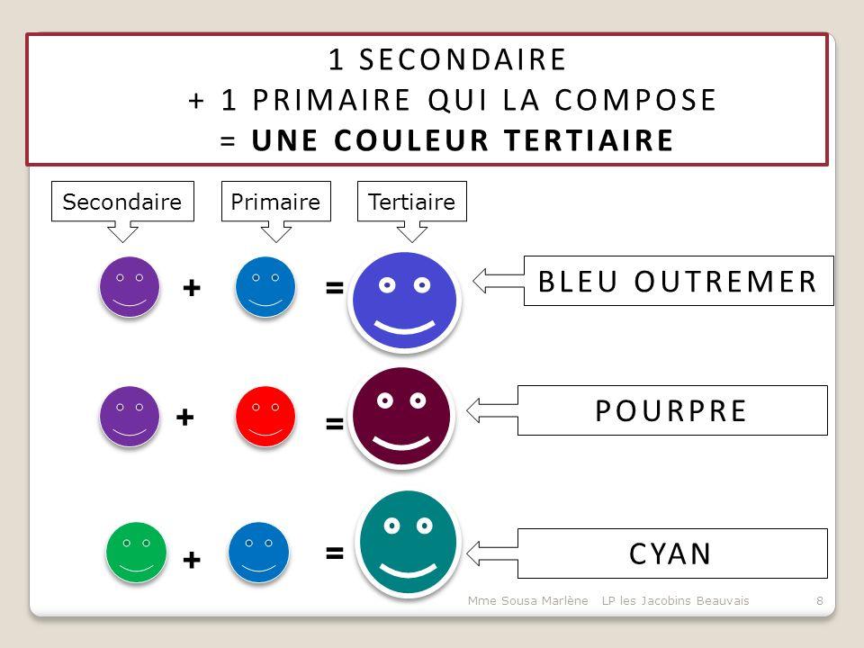 1 SECONDAIRE + 1 PRIMAIRE QUI LA COMPOSE = UNE COULEUR TERTIAIRE 8Mme Sousa Marlène LP les Jacobins Beauvais += = = + + BLEU OUTREMER POURPRE CYAN Primaire Secondaire Tertiaire