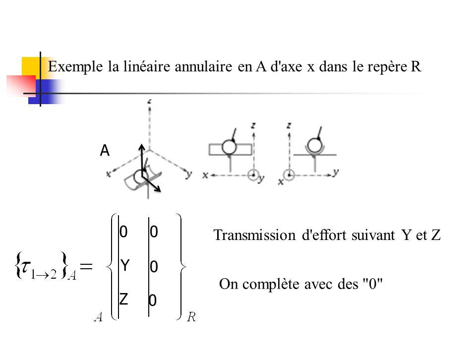 Exemple la linéaire annulaire en A d axe x dans le repère R A Transmission d effort suivant Y et Z On complète avec des 0 Y Z 0 0 00
