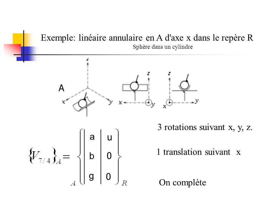 Exemple: linéaire annulaire en A d axe x dans le repère R Sphère dans un cylindre A 3 rotations suivant x, y, z.