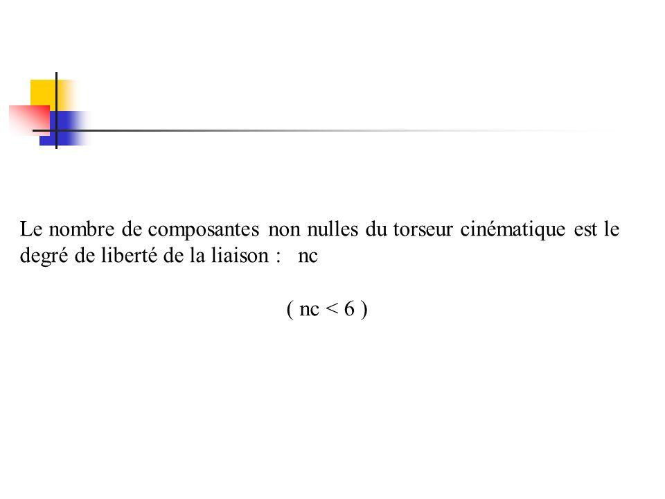 Le nombre de composantes non nulles du torseur cinématique est le degré de liberté de la liaison : nc ( nc < 6 )