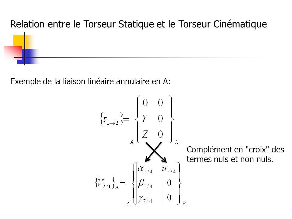 Relation entre le Torseur Statique et le Torseur Cinématique Exemple de la liaison linéaire annulaire en A: Complément en croix des termes nuls et non nuls.
