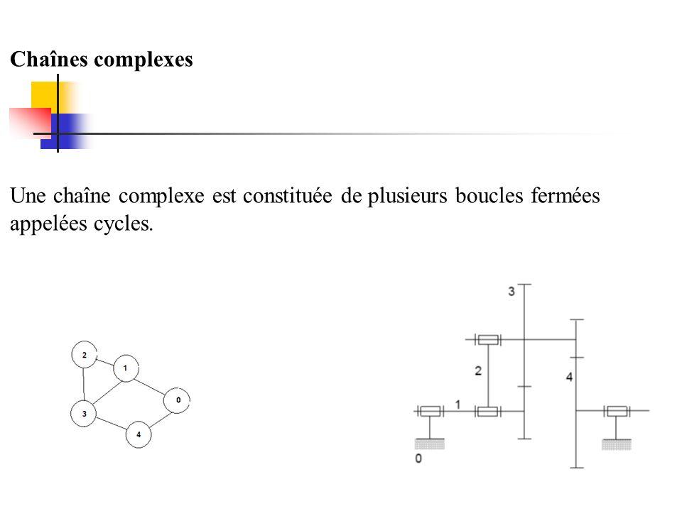 Chaînes complexes Une chaîne complexe est constituée de plusieurs boucles fermées appelées cycles.