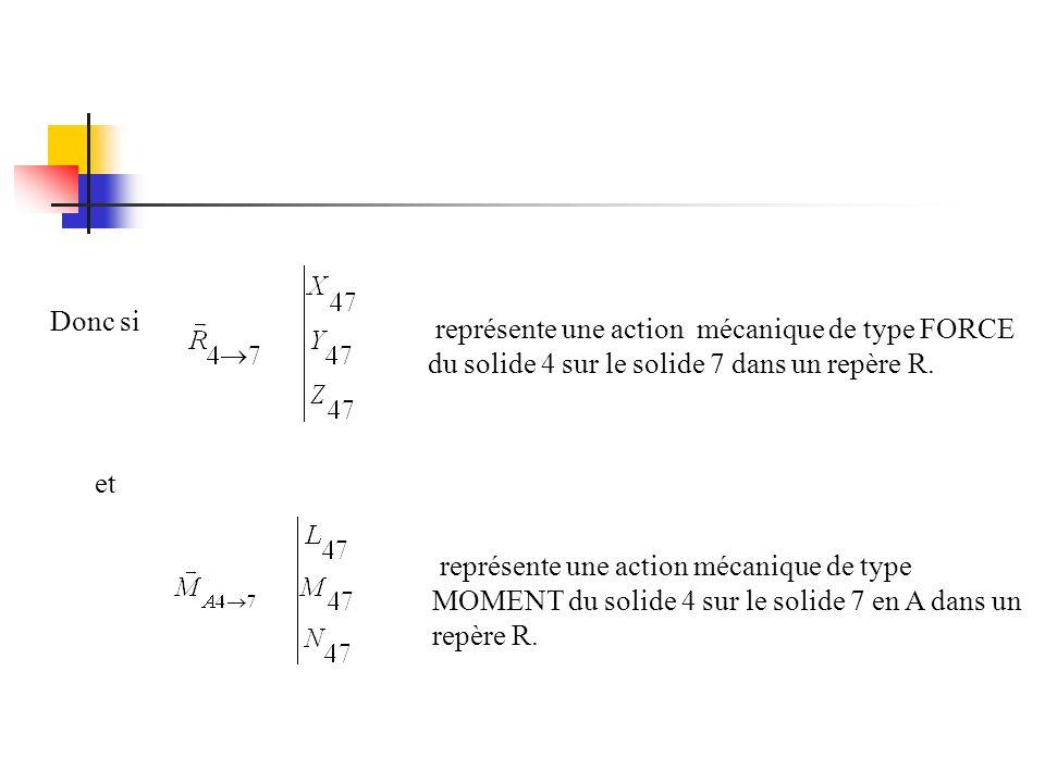 Donc si représente une action mécanique de type FORCE du solide 4 sur le solide 7 dans un repère R.