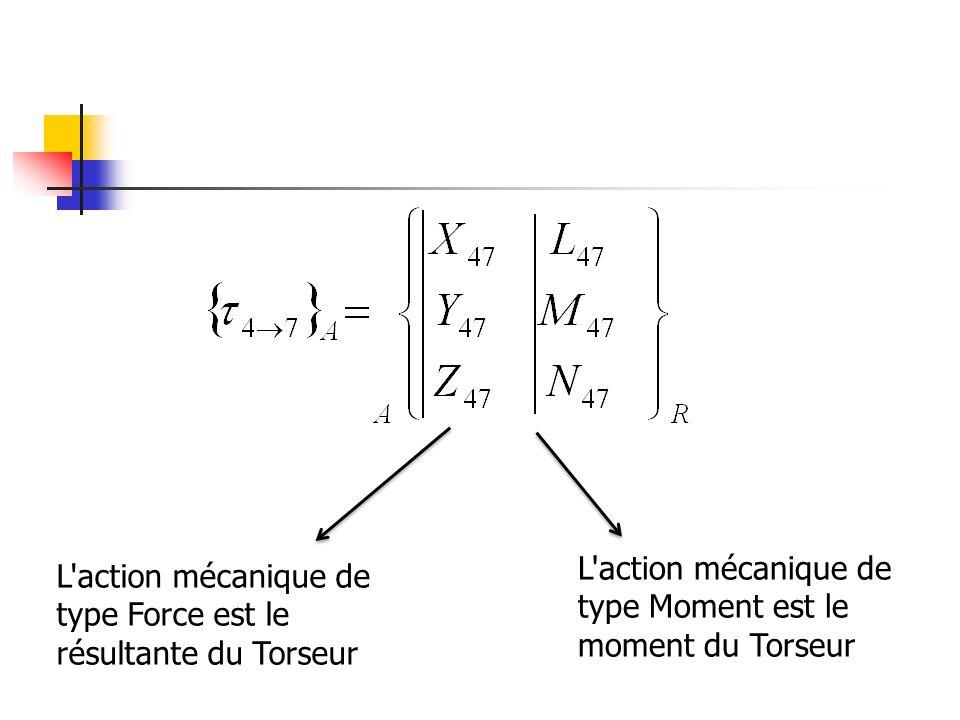 L action mécanique de type Force est le résultante du Torseur L action mécanique de type Moment est le moment du Torseur
