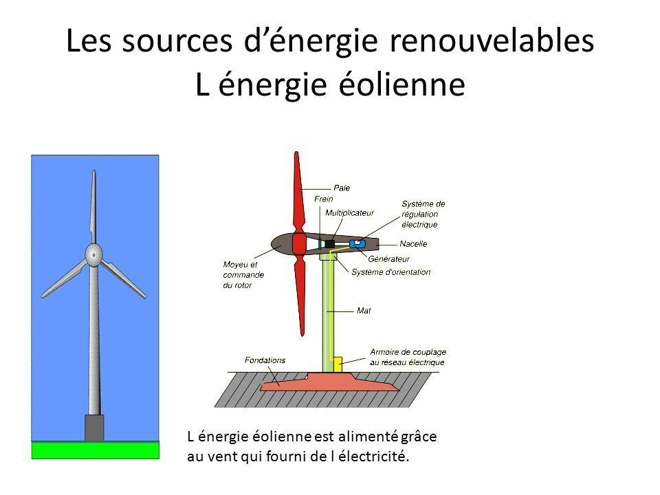 Les sources d'énergie renouvelables L énergie éolienne L énergie éolienne est alimenté grâce au vent qui fourni de l électricité.