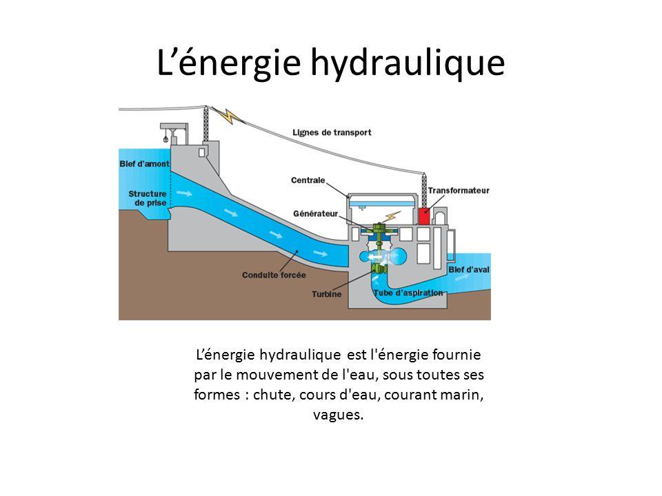 Extrêmement L'énergie hydraulique : un maillon indispensable au système  VL76