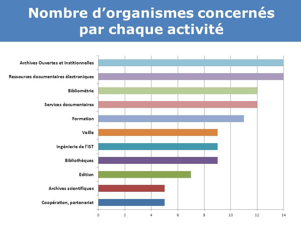 Nombre d'organismes concernés par chaque activité