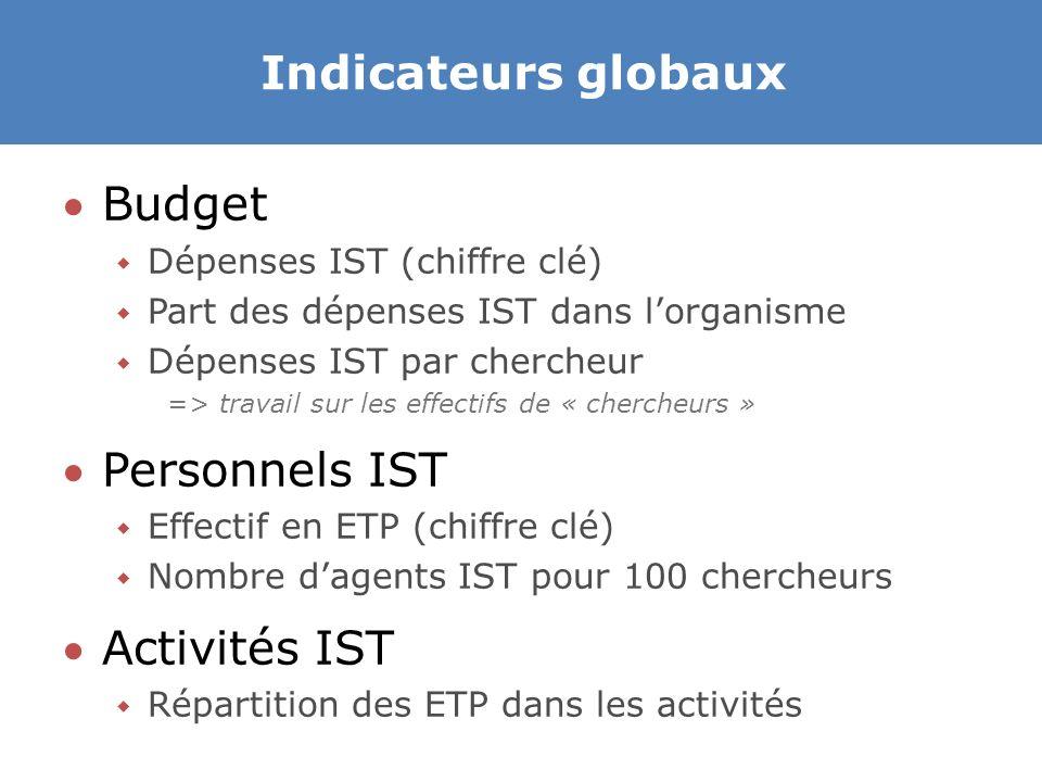 Indicateurs globaux Budget  Dépenses IST (chiffre clé)  Part des dépenses IST dans l'organisme  Dépenses IST par chercheur => travail sur les effectifs de « chercheurs » Personnels IST  Effectif en ETP (chiffre clé)  Nombre d'agents IST pour 100 chercheurs Activités IST  Répartition des ETP dans les activités