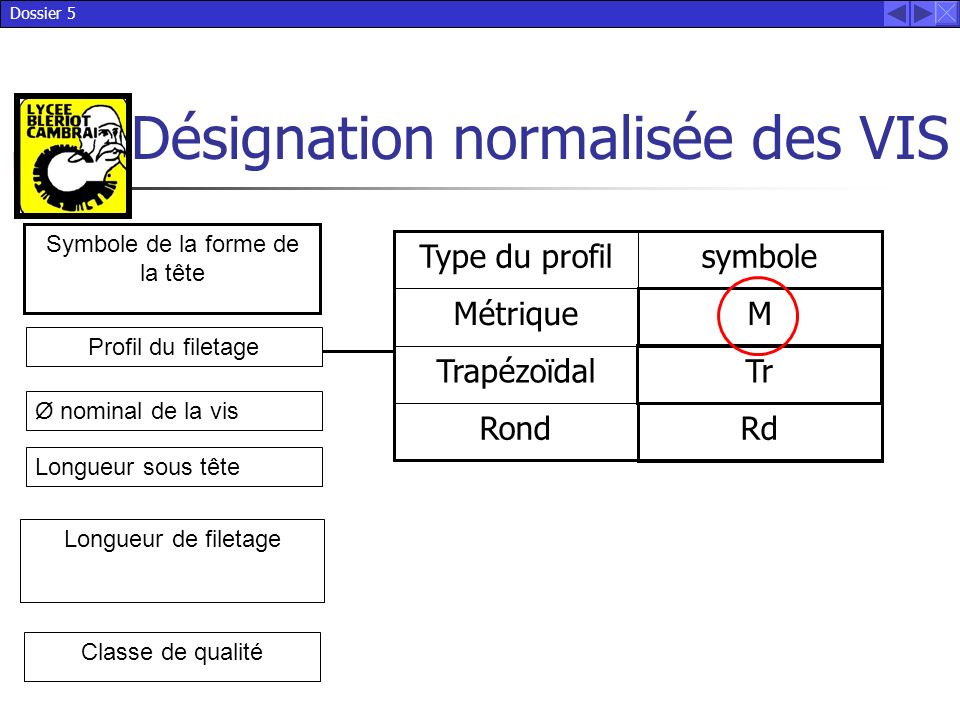 Dossier 5 Désignation normalisée des VIS Symbole de la forme de la tête Longueur de filetage Profil du filetage Ø nominal de la vis Longueur sous tête