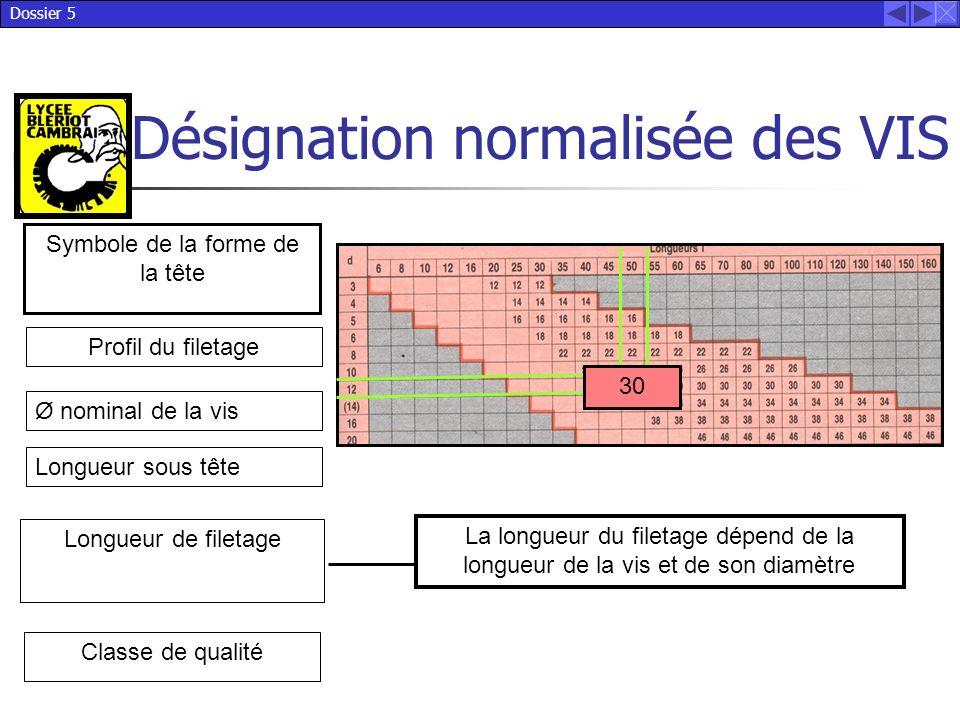 Dossier 5 Désignation normalisée des VIS Symbole de la forme de la tête Classe de qualité La longueur du filetage dépend de la longueur de la vis et d