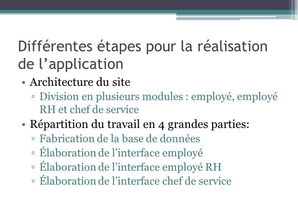 Différentes étapes pour la réalisation de l'application Architecture du site ▫Division en plusieurs modules : employé, employé RH et chef de service Répartition du travail en 4 grandes parties: ▫Fabrication de la base de données ▫Élaboration de l'interface employé ▫Élaboration de l'interface employé RH ▫Élaboration de l'interface chef de service