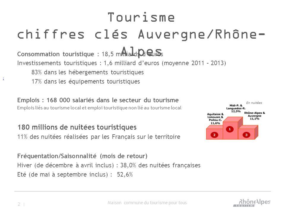 Tourisme chiffres clés Auvergne/Rhône- Alpes Consommation touristique : 18,5 milliards d'euros Investissements touristiques : 1,6 milliard d'euros (moyenne 2011 – 2013) 83% dans les hébergements touristiques 17% dans les équipements touristiques Emplois : 168 000 salariés dans le secteur du tourisme Emplois liés au tourisme local et emploi touristique non lié au tourisme local 180 millions de nuitées touristiques 11% des nuitées réalisées par les Français sur le territoire Fréquentation/Saisonnalité (mois de retour) Hiver (de décembre à avril inclus) : 38,0% des nuitées françaises Eté (de mai à septembre inclus) : 52,6% 2 | Maison commune du tourisme pour tous [
