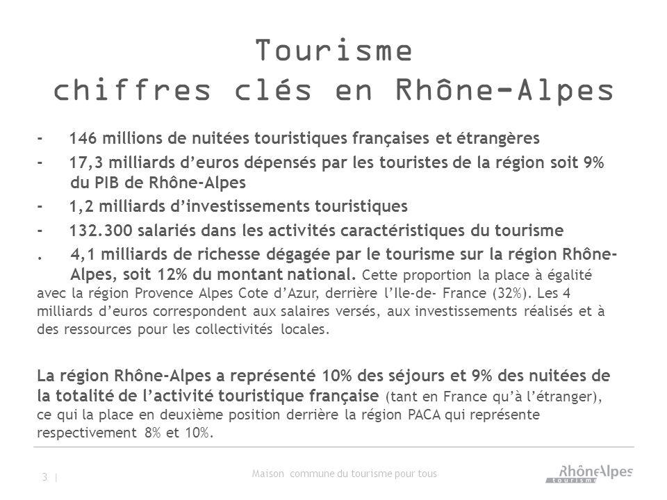 Tourisme chiffres clés en Rhône-Alpes - 146 millions de nuitées touristiques françaises et étrangères - 17,3 milliards d'euros dépensés par les touristes de la région soit 9% du PIB de Rhône-Alpes - 1,2 milliards d'investissements touristiques - 132.300 salariés dans les activités caractéristiques du tourisme.