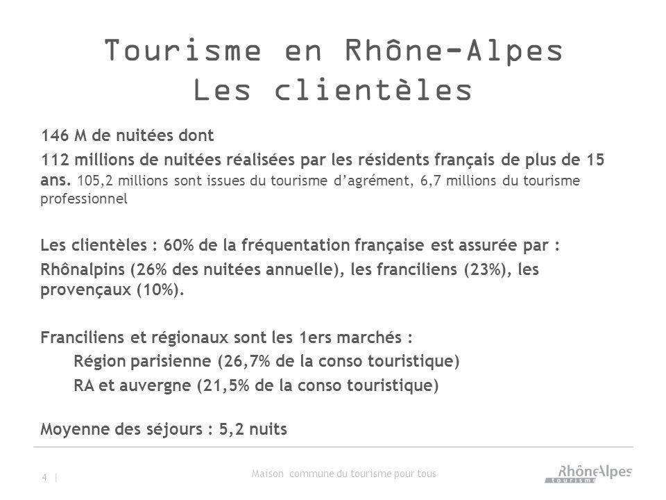 Tourisme en Rhône-Alpes Les clientèles 146 M de nuitées dont 112 millions de nuitées réalisées par les résidents français de plus de 15 ans.
