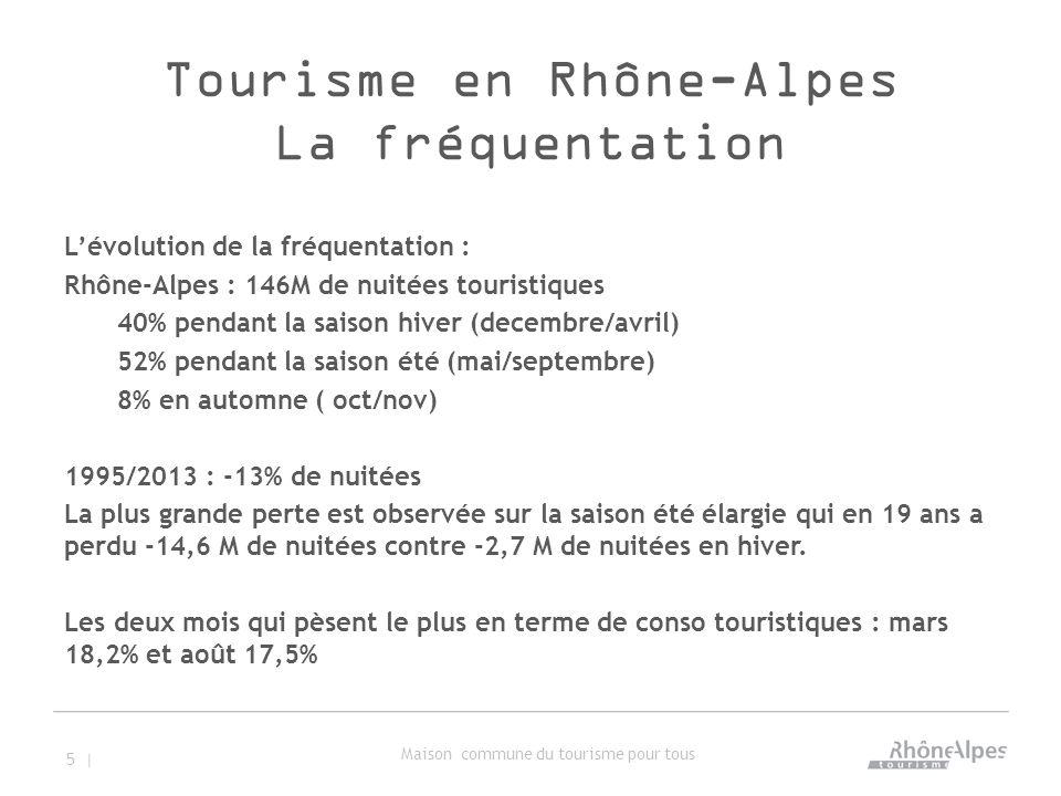 Tourisme en Rhône-Alpes La fréquentation L'évolution de la fréquentation : Rhône-Alpes : 146M de nuitées touristiques 40% pendant la saison hiver (decembre/avril) 52% pendant la saison été (mai/septembre) 8% en automne ( oct/nov) 1995/2013 : -13% de nuitées La plus grande perte est observée sur la saison été élargie qui en 19 ans a perdu -14,6 M de nuitées contre -2,7 M de nuitées en hiver.