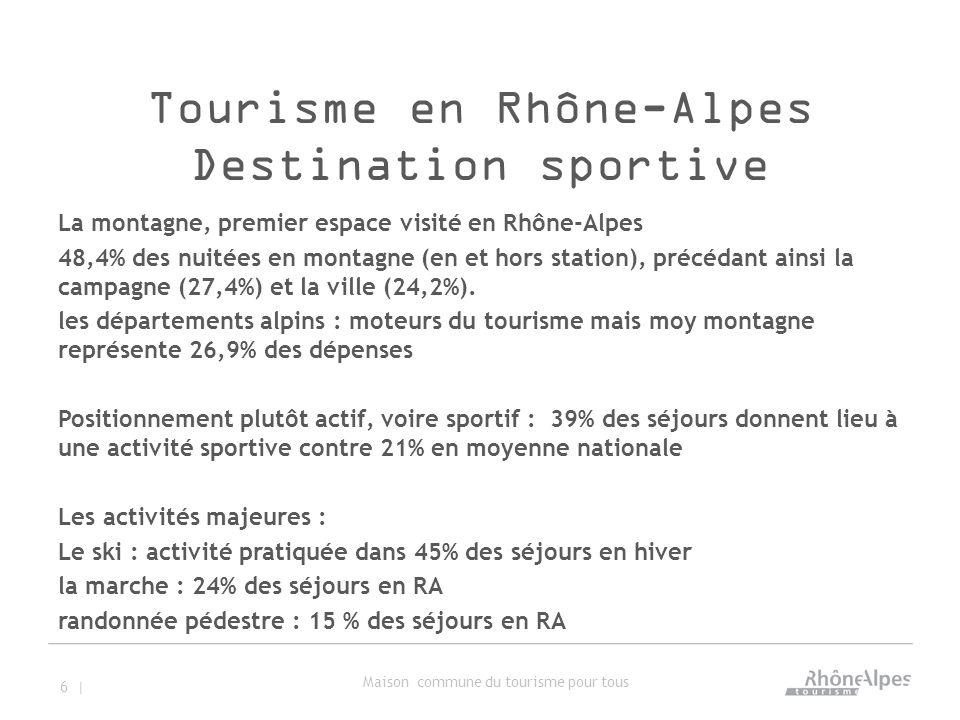 Tourisme en Rhône-Alpes Destination sportive La montagne, premier espace visité en Rhône-Alpes 48,4% des nuitées en montagne (en et hors station), précédant ainsi la campagne (27,4%) et la ville (24,2%).