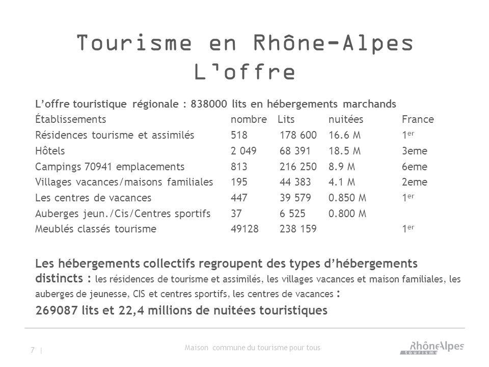 Tourisme en Rhône-Alpes L'offre L'offre touristique régionale : 838000 lits en hébergements marchands Établissements nombre Lits nuitées France Résidences tourisme et assimilés 518 178 600 16.6 M 1 er Hôtels 2 049 68 391 18.5 M 3eme Campings 70941 emplacements813 216 250 8.9 M6eme Villages vacances/maisons familiales 195 44 383 4.1 M 2eme Les centres de vacances 447 39 579 0.850 M1 er Auberges jeun./Cis/Centres sportifs376 5250.800 M Meublés classés tourisme 49128 238 159 1 er Les hébergements collectifs regroupent des types d'hébergements distincts : les résidences de tourisme et assimilés, les villages vacances et maison familiales, les auberges de jeunesse, CIS et centres sportifs, les centres de vacances : 269087 lits et 22,4 millions de nuitées touristiques 7 | Maison commune du tourisme pour tous