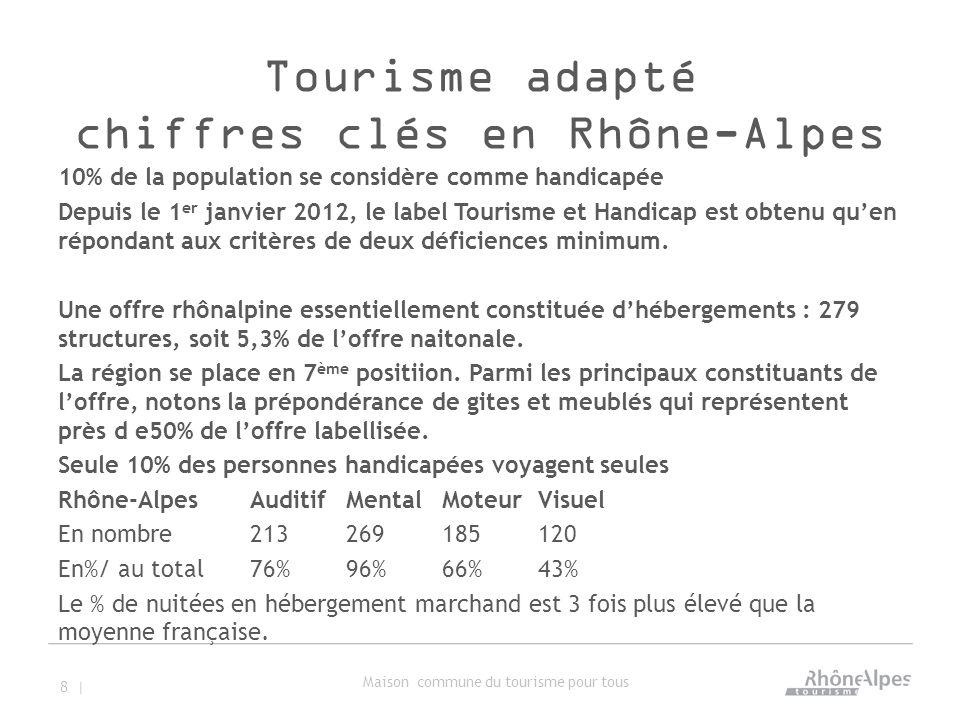 Tourisme adapté chiffres clés en Rhône-Alpes 10% de la population se considère comme handicapée Depuis le 1 er janvier 2012, le label Tourisme et Handicap est obtenu qu'en répondant aux critères de deux déficiences minimum.