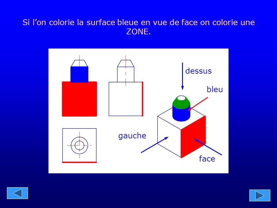 gauche face dessus Si l'on colorie la surface bleue en vue de face on colorie une ZONE. bleu