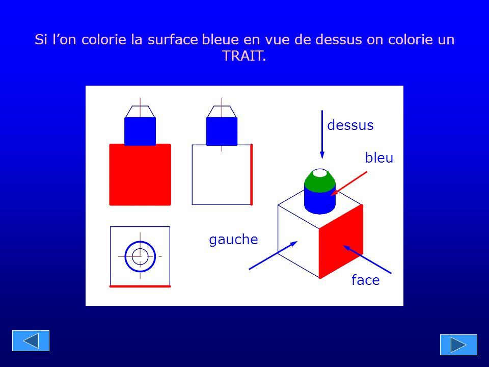gauche face dessus Si l'on colorie la surface bleue en vue de dessus on colorie un TRAIT. bleu