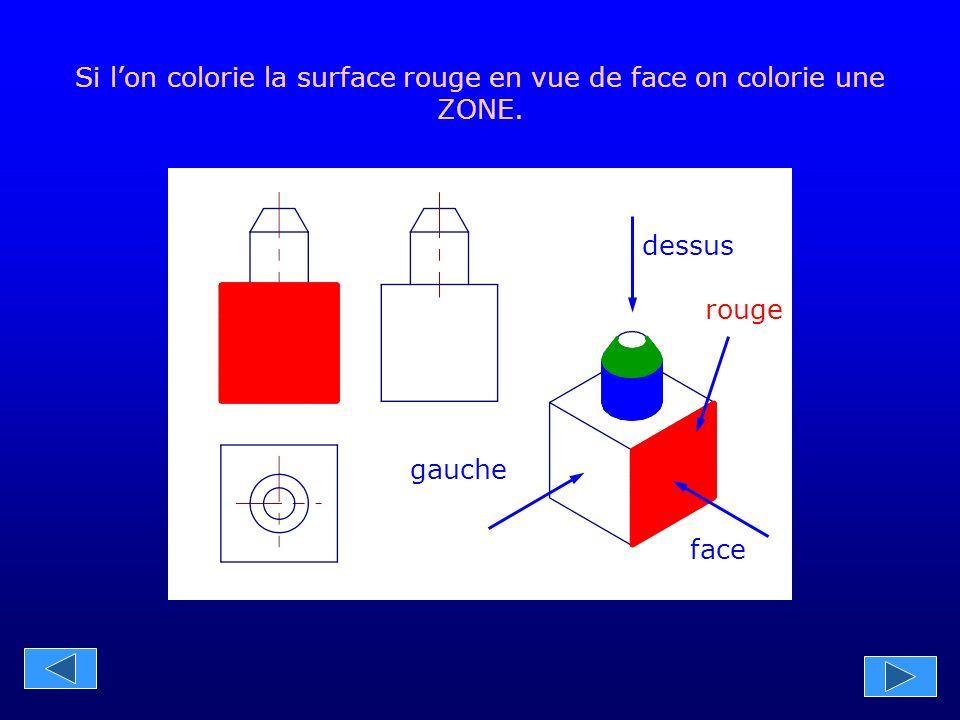 gauche face dessus rouge Si l'on colorie la surface rouge en vue de gauche on colorie un TRAIT.
