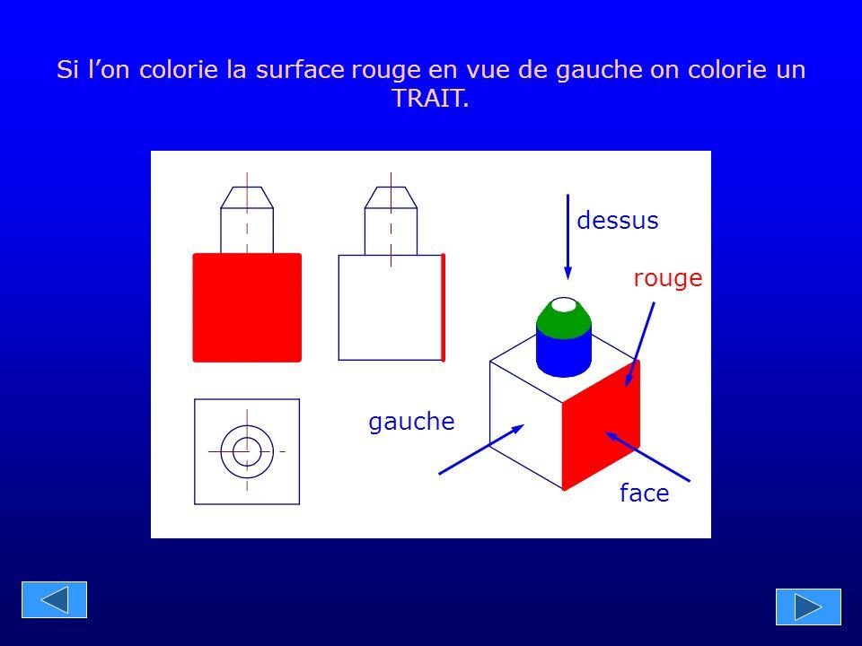gauche face dessus rouge Si l'on colorie la surface rouge en vue de dessus on colorie un TRAIT.