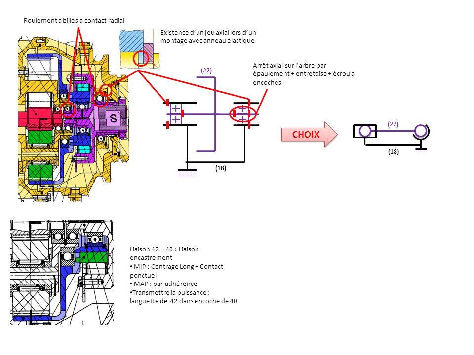 Existence d'un jeu axial lors d'un montage avec anneau élastique CHOIX Arrêt axial sur l'arbre par épaulement + entretoise + écrou à encoches (22) (18) Roulement à billes à contact radial Liaison 42 – 40 : Liaison encastrement MIP : Centrage Long + Contact ponctuel MAP : par adhérence Transmettre la puissance : languette de 42 dans encoche de 40