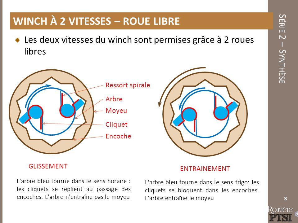S ÉRIE 2 – S YNTHÈSE Les deux vitesses du winch sont permises grâce à 2 roues libres 3 WINCH À 2 VITESSES – ROUE LIBRE L arbre bleu tourne dans le sens horaire : les cliquets se replient au passage des encoches.