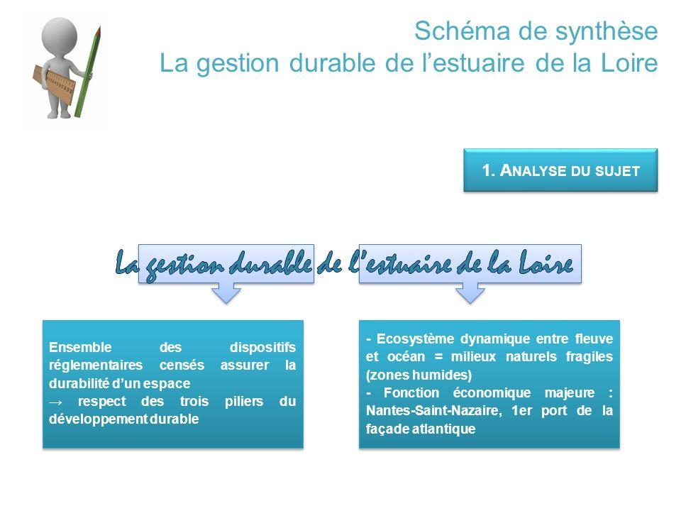 Schéma de synthèse La gestion durable de l'estuaire de la Loire 1.