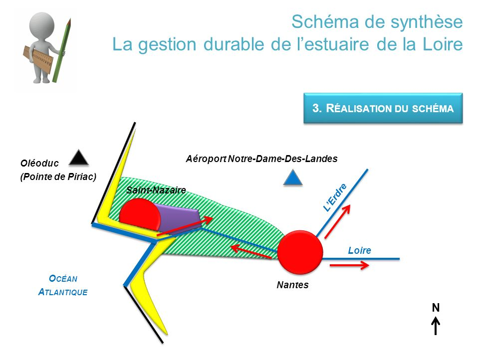 Schéma de synthèse La gestion durable de l'estuaire de la Loire 3.