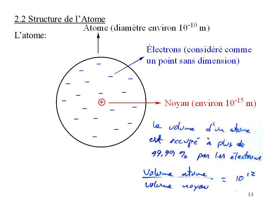 13 2.2 Structure de l'Atome L'atome: