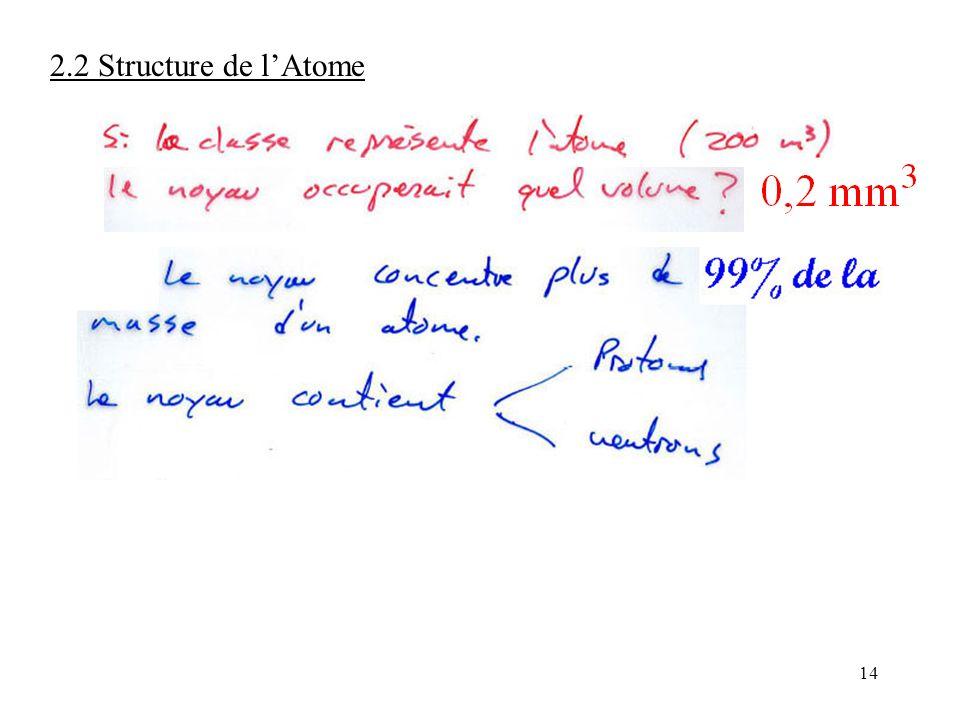 14 2.2 Structure de l'Atome
