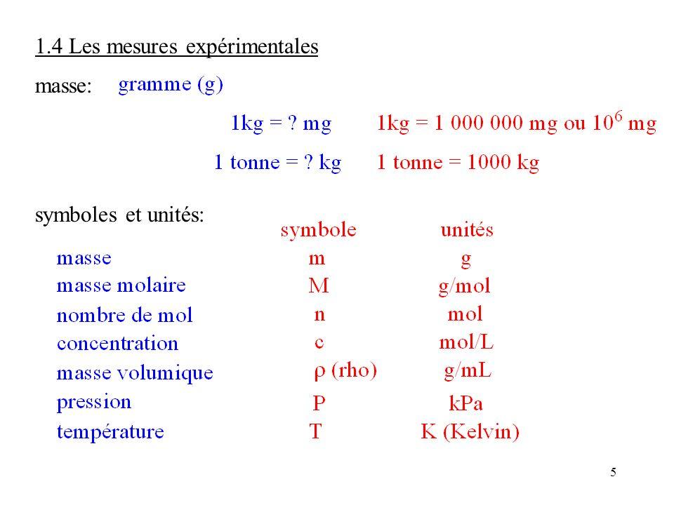 5 1.4 Les mesures expérimentales masse: symboles et unités:
