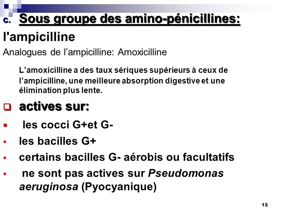 Différence entre la Ciprofloxacine et l'Amoxicilline