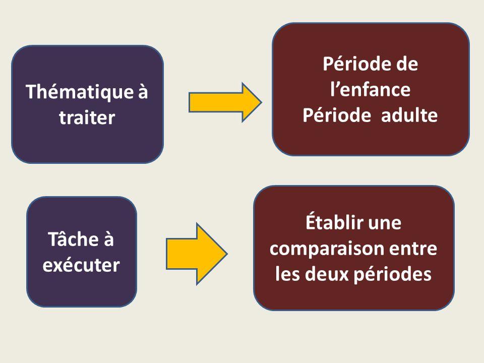 Thématique à traiter Période de l'enfance Période adulte Tâche à exécuter Établir une comparaison entre les deux périodes