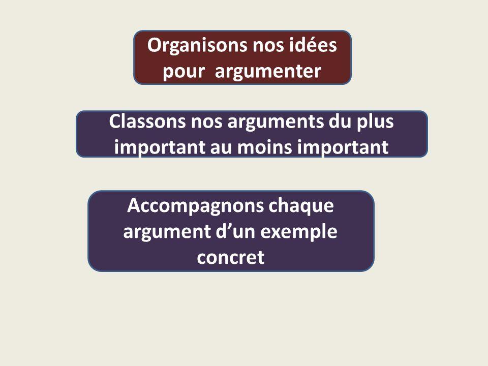 Organisons nos idées pour argumenter Classons nos arguments du plus important au moins important Accompagnons chaque argument d'un exemple concret