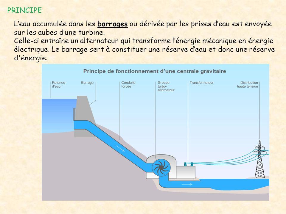 PRINCIPE L'eau accumulée dans les barrages ou dérivée par les prises d'eau est envoyée sur les aubes d'une turbine. Celle-ci entraîne un alternateur q