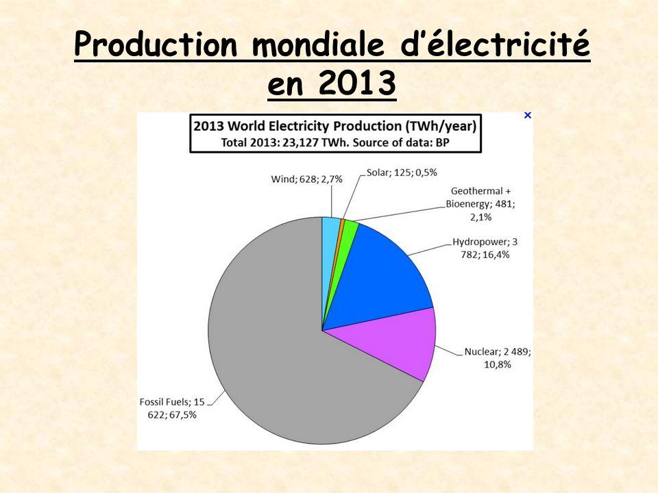 Production mondiale d'électricité en 2013