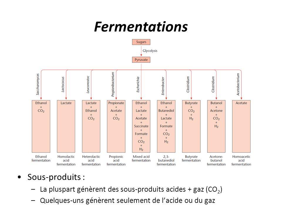 Fermentations Sous-produits : –La pluspart génèrent des sous-produits acides + gaz (CO 2 ) –Quelques-uns génèrent seulement de l'acide ou du gaz