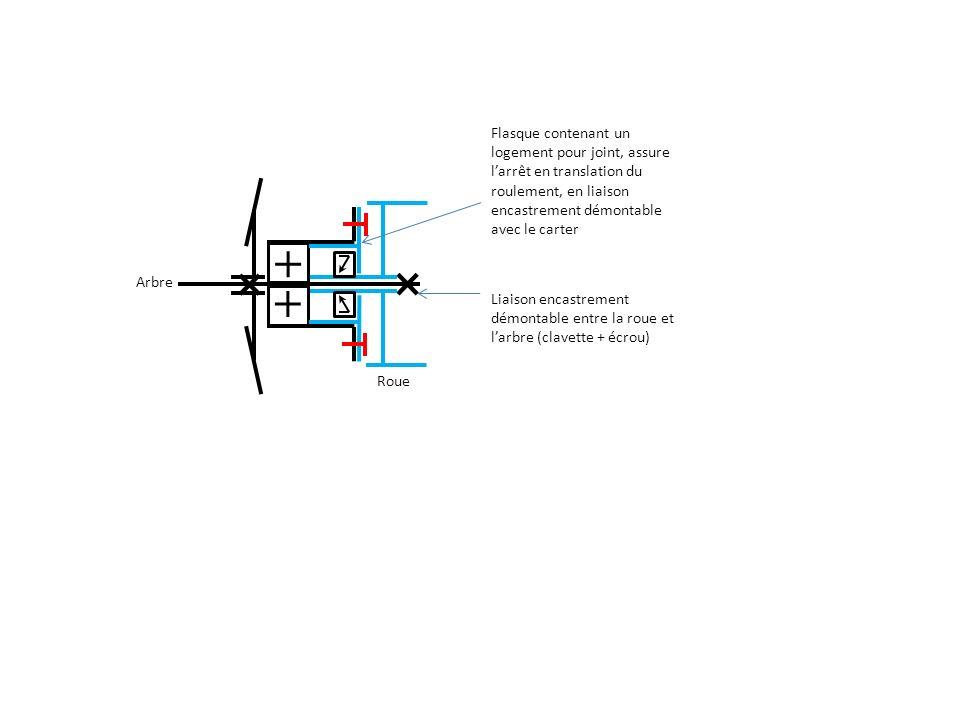 Liaison encastrement démontable entre la roue et l'arbre (clavette + écrou) Roue Arbre Flasque contenant un logement pour joint, assure l'arrêt en translation du roulement, en liaison encastrement démontable avec le carter