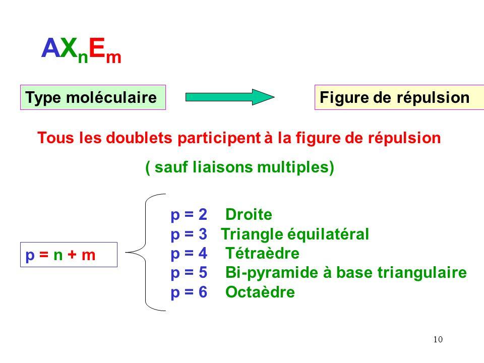 9 -Dans la méthode V.S.E.P.R la géométrie est déterminée uniquement par la répulsion entre les doublets de l atome central.