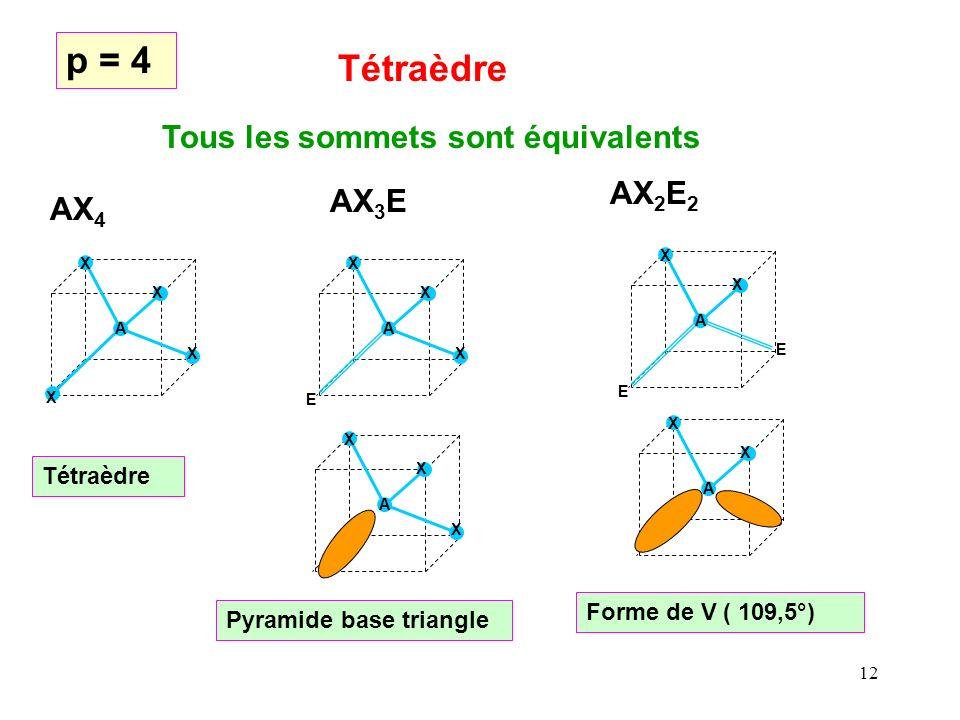 11 X E X A X X X A X E E A X X A X A p = 3 Triangle équilatéral AX 3 AX 2 EAXE 2 Tous les sommets sont équivalents Triangle équilatéral Forme de V (120°)Linéaire