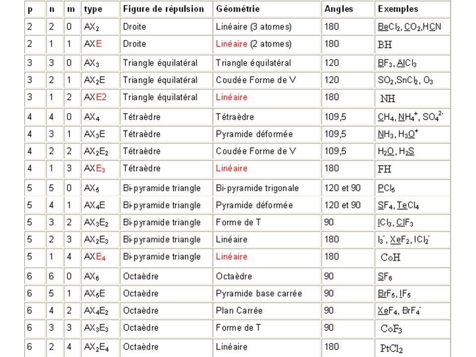 16 X X A X X X X X A X X X X A X X A X X E X A X X X X E X A X X E X E X A X E E E E E X A X E X X X X A X X X p = 6 Octaèdre Pyramide à base carrée Carré Forme de TLinéaire AX 6 AX 5 EAX 4 E 2 AX 3 E 3 AX 2 E 4 Les 2ème et 4ème doublets se mettent obligatoirement à l 'opposé des 1° et 3ème