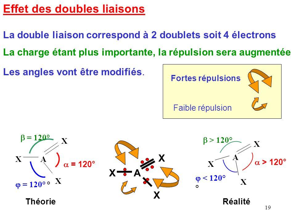 18 Améliorations du modèle Ce modèle est basé sur les répulsions entre doublets Il repose sur la force de Coulomb s 'exerçant entre deux charges F = K * q * q ' / d 2 La force de répulsion va donc dépendre des charges impliquées et des distances relatives entre doublets.